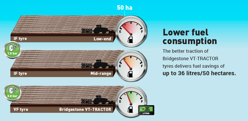 low fuel consumption with VF tyre
