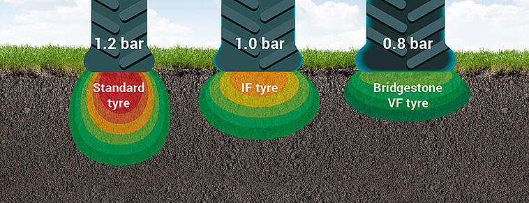 comparison of standard, IF and VF tyre footprint