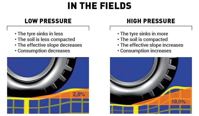 field pressure advantages and disadvantages