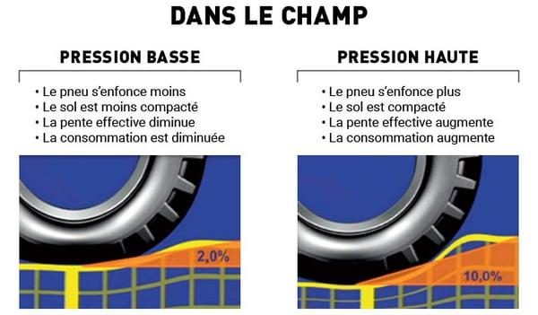 Avantages d'une faible pression et inconvénients d'une pression haute dans les champs