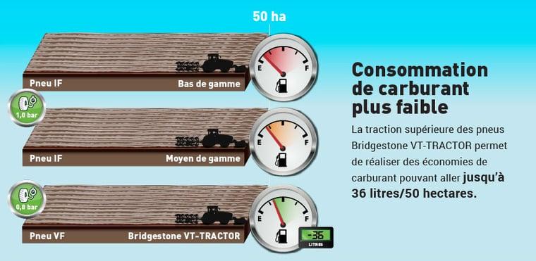 Pneu agricole-VT-Tractor moins de consommation