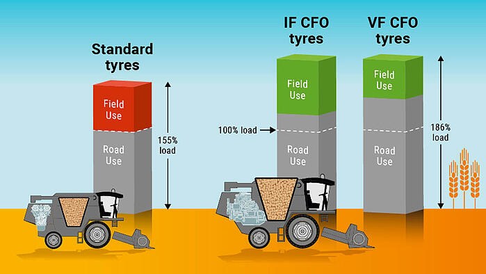 harvest tyres load comparison VF-IF