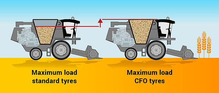 Wide CFO tyres are designed to carry a heavier load